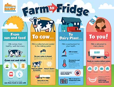 Southeast Dairy Association - Farm to Fridge