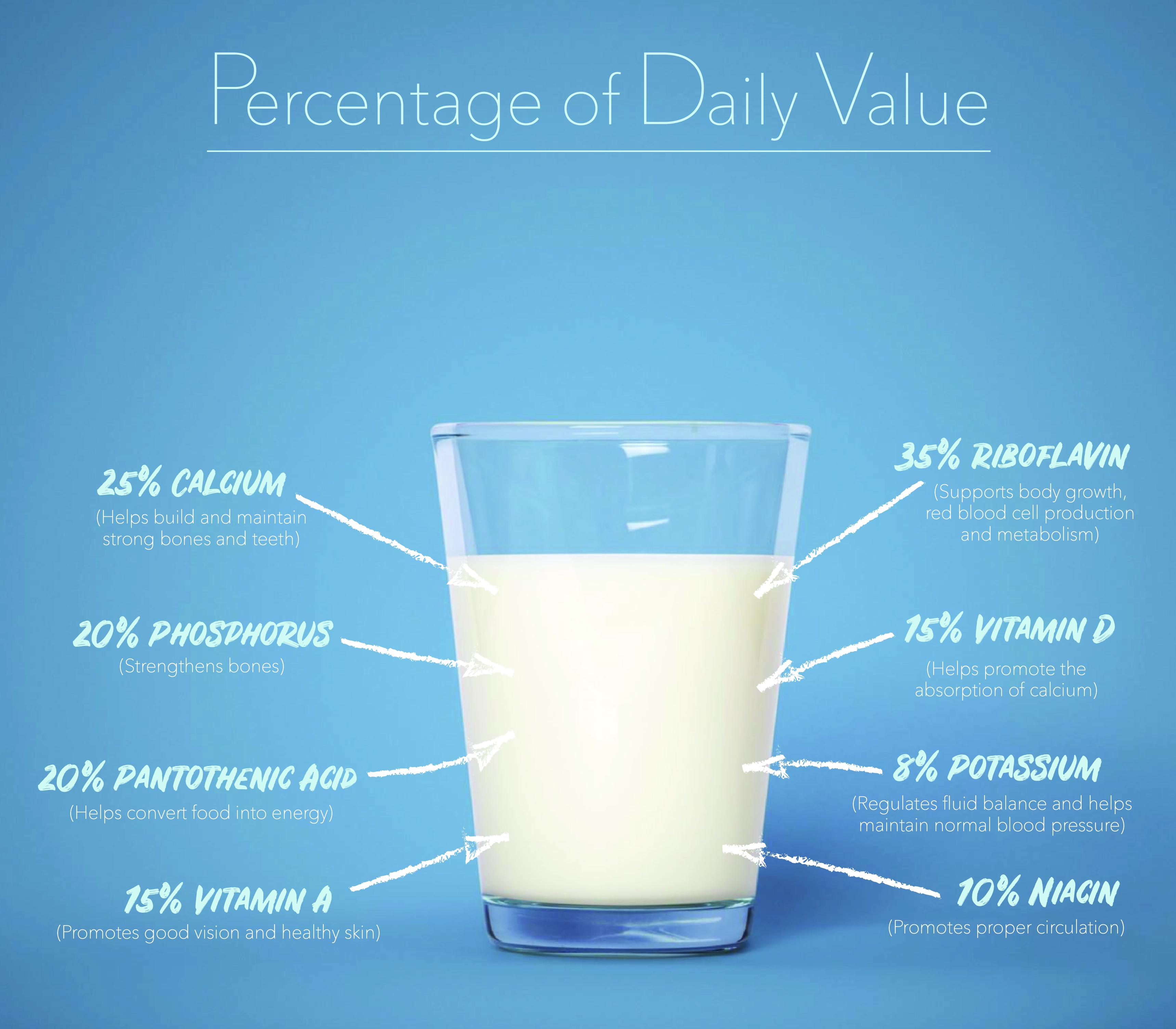 Health Benefits of Dairy   Milk Nutrition   The Dairy Alliance